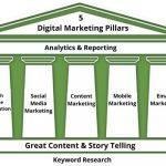 5 pillars of a digital marketing strategy